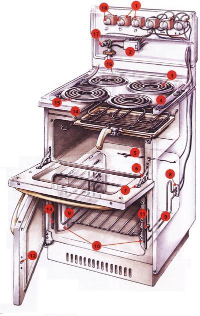 Ремонт газовых плит петродворец